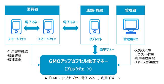 (出典:GMO TECHの報道発表資料より)
