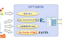 モバイルレジ公金クレジット収納サービス概要(出典:NTTデータの報道発表資料より)