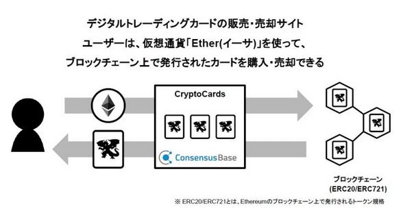 『CryptoCards』サービスメージ図(出典:コンセンサス・ベイスの報道発表資料より)