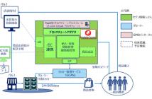 「Z.com Cloud ブロックチェーン」<テスト運用イメージ図>(参照:GMOインターネットの報道発表資料より)