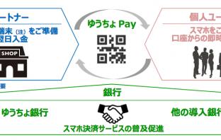サービス概要(出典:ゆうちょ銀行の報道発表資料より)