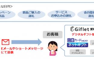 選べるデジタルギフト Gifletのサービス概要(出典:ジャックスの報道発表資料より)