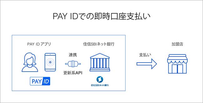 「PAY ID」の即時口座支払い(出典:住信SBIネット銀行ならびにPAYの報道発表資料より)