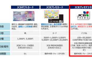 JCBプレモデジタルの説明図(出典:JCBの報道発表資料より)
