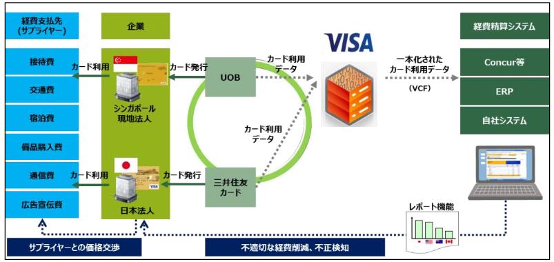 Visa マルチナショナルプレミアムソリューションによる、カード利用データ一元管理のイメージ(出典:三井住友カードの報道発表資料より)