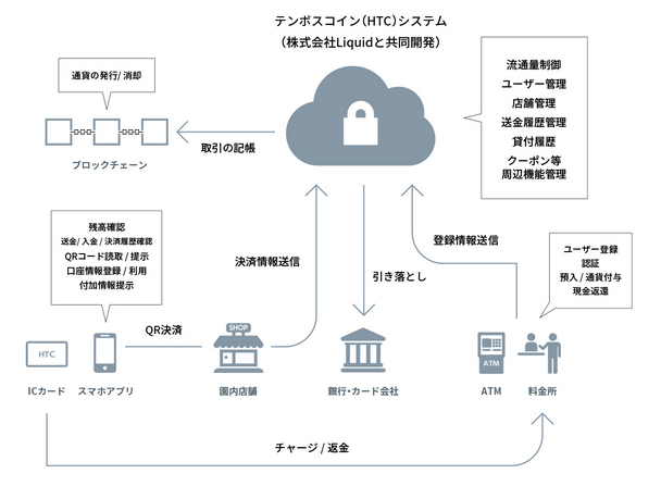 「テンボスコイン」システム全体像(出典:Liquidの報道発表資料より)