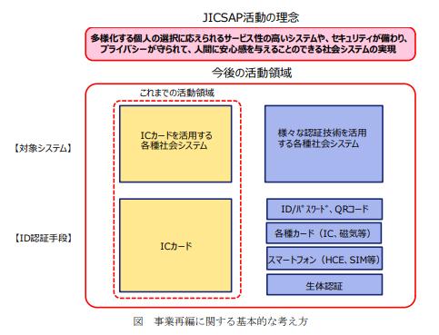 (出典:JICSAPの報道発表資料より)