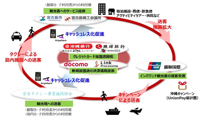 トライアルイメージ(出典:NTTドコモらの報道発表資料より)