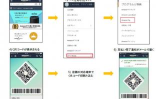 <Amazon Payを使った店舗でのスマートフォン決済の流れ>(出典:Amazonの報道発表資料より)