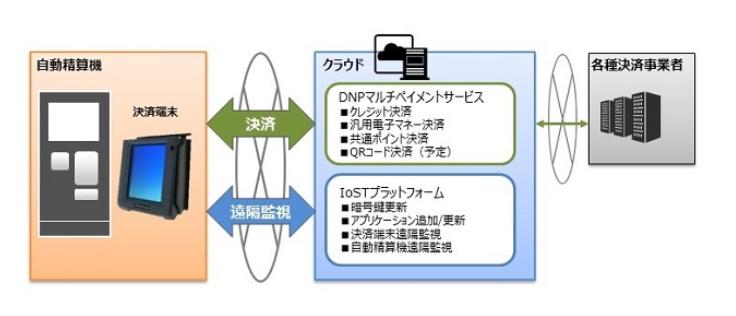 マルチ決済サービス概要図(出典:大日本印刷の報道発表資料より)