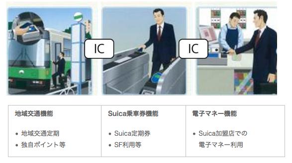 地域連携ICカードの利用シーン(出典:東日本旅客鉄道、ソニーイメージングプロダクツ&ソリューションズ、JR東日本メカトロニクスらの報道発表資料より)