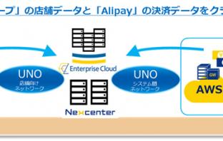 モバイル決済ソリューションのイメージ図(出典:NTTコミュニケーションズの報道発表資料より)