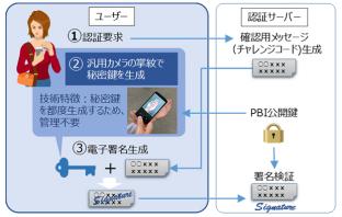 汎用カメラで撮影した画像による公開鍵認証(電子署名生成と検証のしくみ) (出典:日立製作所およびKDDI総合研究所の報道発表資料より)