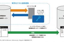 仮想通貨ハードウェアウォレット技術の利用イメージ(出典:ソニーコンピュータサイエンス研究所の報道発表資料より)