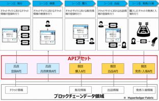 チケット業界向けAPIアセットイメージ(出典:日本情報通信の報道発表資料より)