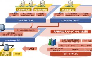 「A-gate」のサービスイメージ(出典:NTTデータの報道発表資料より)