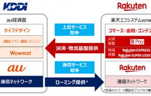 両社のアセットを相互利用イメージ(出典:KDDI株式会社、沖縄セルラー電話、楽天の報道発表資料より)