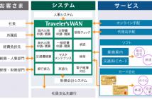 総合経費管理システム「 Traveler ' sWAN( トラベラーズワン ) 」のサービス概要図(出典:三井住友カードおよび日立システムズの報道発表資料より)