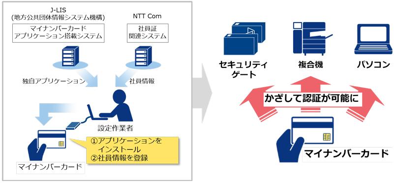 NTTComのマイナンバーカード利活用イメージ<br/>(出典:NTTコミュニケーションズの報道発表資料より)