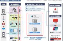 「銀聯 QR コード決済」に対応した「QR×DRIVE」の全体像(出典:三井住友カードおよび TISの報道発表資料より)