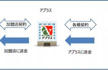 アクワイヤリング業務フロー図(出典:アプラスフィナンシャルの報道発表資料より)