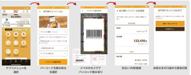 「楽天銀行コンビニ支払サービス(アプリで払込票支払)」の利用方法(出典:楽天銀行の報道発表資料より)