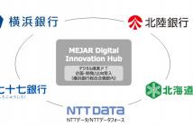 「MEJAR Digital Innovation Hub」の体制(出典:横浜銀行の報道発表資料より)