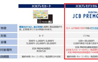 JCBプレモデジタルのサービス概要