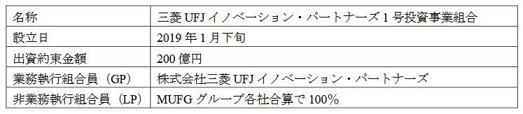 コーポレートベンチャーキャピタル・ファンドの概要(出典:三菱フィナンシャル・グループの報道発表資料より)