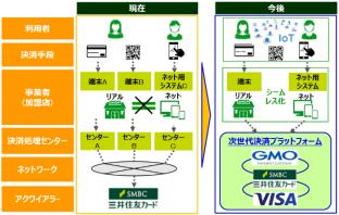 事業者向け次世代決済プラットフォーム構築イメージ(出典:三井住友カードの報道発表資料より)
