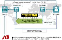 WU GlobalPay for Students国際資金決済の流れ(出典:JTBおよび ウエスタンユニオンカンパニーの報道発表資料より)