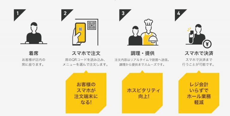 「SelfU」導入による利用フロー(出典:Showcase Gigの報道発表資料より)