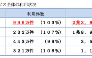 2019年5月の月間利用状況(出典:日本マルチペイメントネットワーク推進協議会ならびに日本マルチペイメントネットワーク運営機構の報道発表資料より)