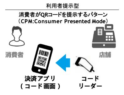 「 利用者提示型」の概略図(出典:一般社団法人 キャッシュレス推進協議会の2019年4月26日分報道発表資料より)