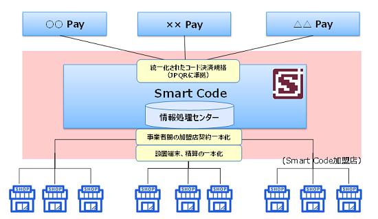 Smart Codeのスキーム概念図(出典:ジェーシービーの報道発表資料より)