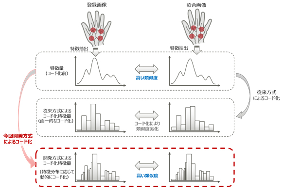開発技術のイメージ(出典:富士通研究所の報道発表資料より)