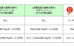還元内訳(出典:LINE Payの報道発表資料より)