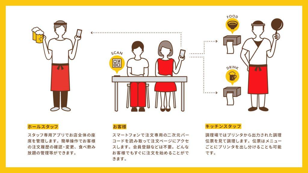 「SelfU」の仕組み(出典:Showcase Gigの報道発表資料より)