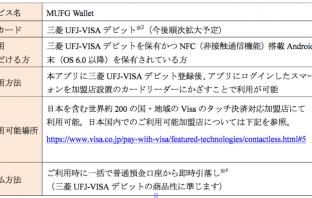 サービス概要(出典:三菱UFJ銀行の報道発表資料より)
