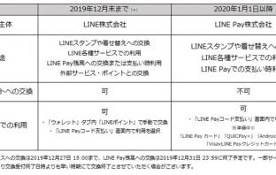 「LINEポイント」の変更事項(出典:LINE Payの報道発表資料より)