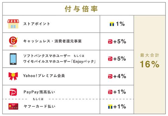 PayPayモールでの還元内訳(出典:ヤフーの報道発表資料より)