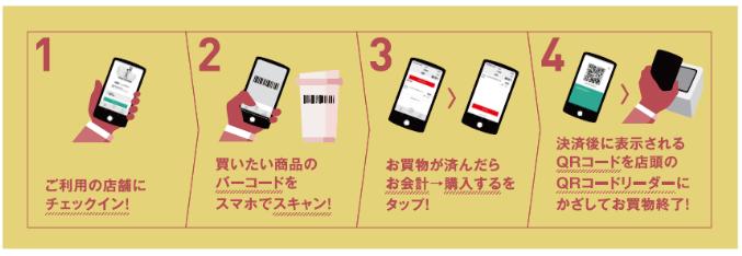 来店から支払いまでのU.S.M.H公式モバイルアプリ利用の流れ(出典:ユナイテッド・スーパーマーケット・ホールディングスの報道発表資料より)