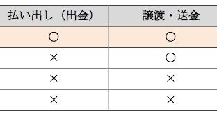 PayPay残高の種類(2019年9月30日より)(出典:PayPayの報道発表資料より)