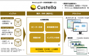 Custellaのサービス概要図(出典:三井住友カードの報道発表資料より)