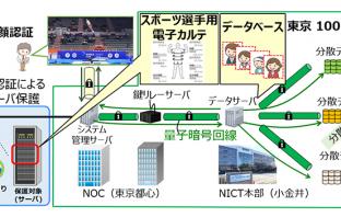 NICTの量子暗号研究開発用ネットワーク上に設置された顔認証による管理システム概要(出典:NICTおよびNECの報道発表資料より)