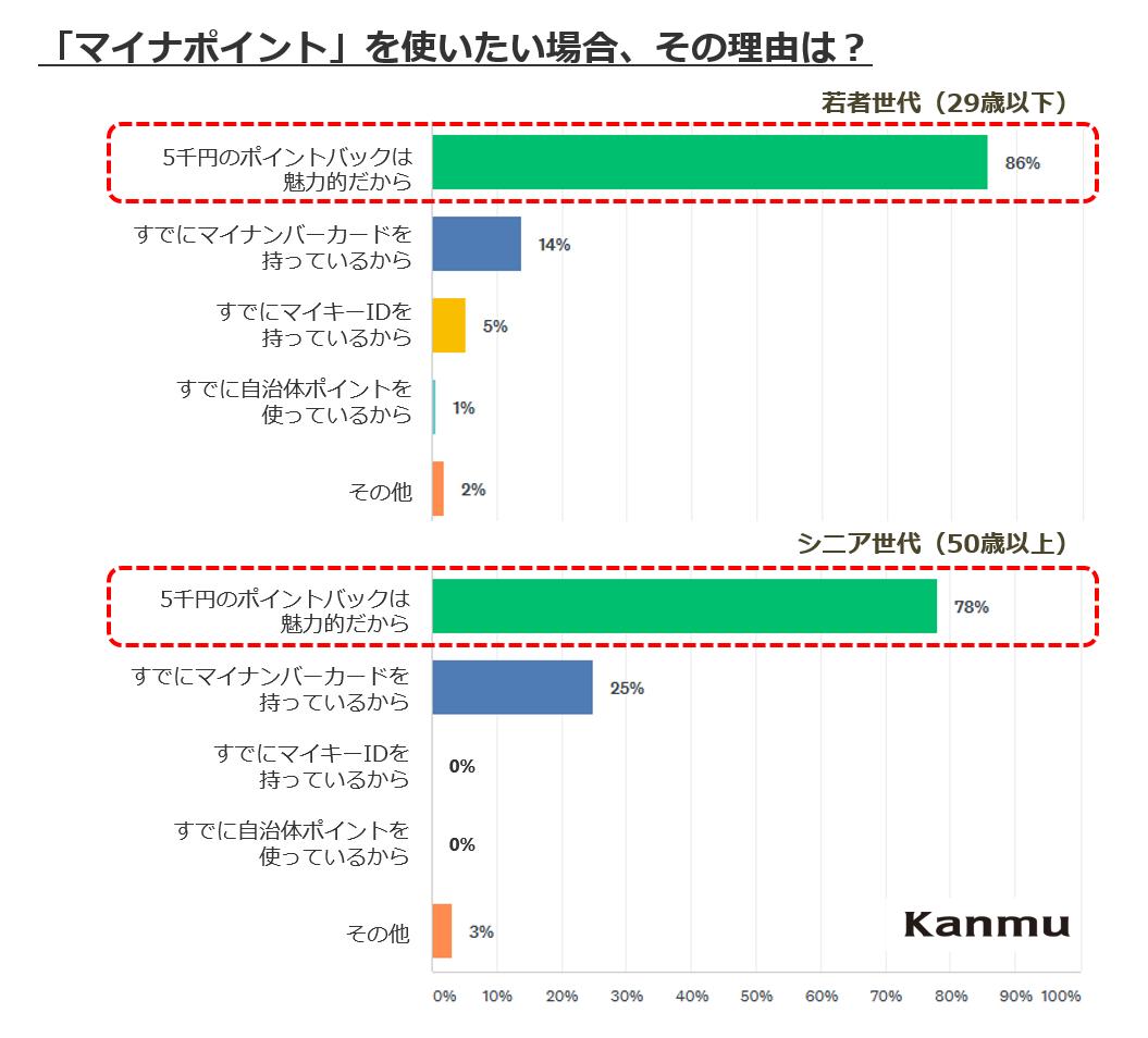 (出典:キャッシュレス決済の『(株)カンム』調べ)