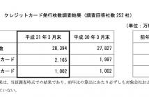 (出典:一般社団法人日本クレジット協会の報道発表資料より)