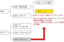 サービスの統合イメージ(出典:NTTドコモの報道発表資料より)