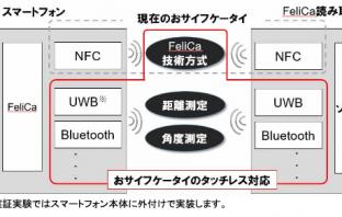 システムイメージ(出典:NTTドコモおよびソニーイメージングプロダクツ&ソリューションズの報道発表資料より)