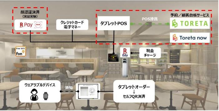店舗運営の仕組みイメージ(出典:ロイヤルホールディングスの報道発表資料より)